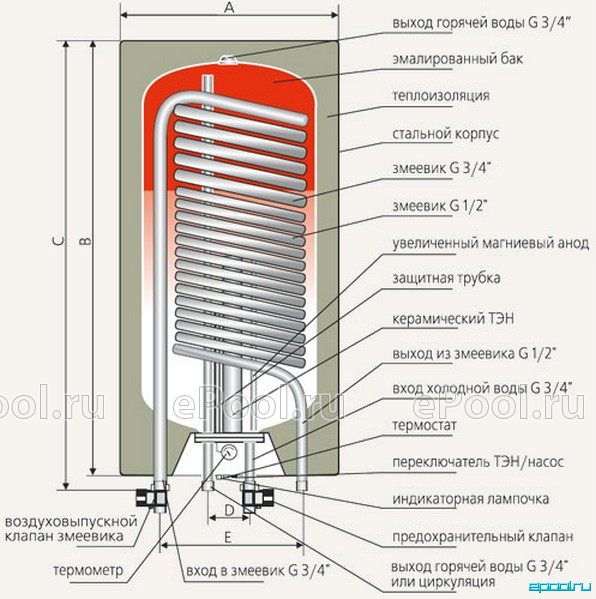 Теплообменник накопительные нужен теплообменник одноходовой каталог
