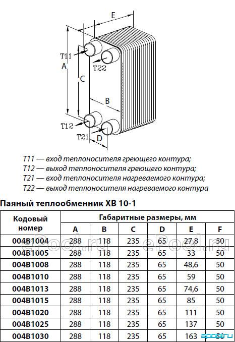 Пластинчатый теплообменник одноходовой тр1-50 газовая колонка теплообменник медь или сталь