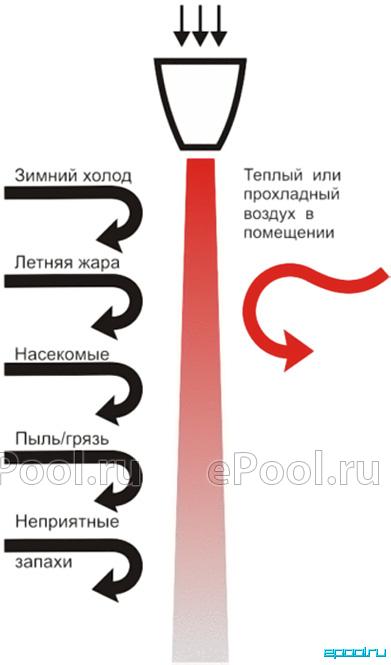 Тепловая завеса Тепломаш КЭВ-36П6042Е