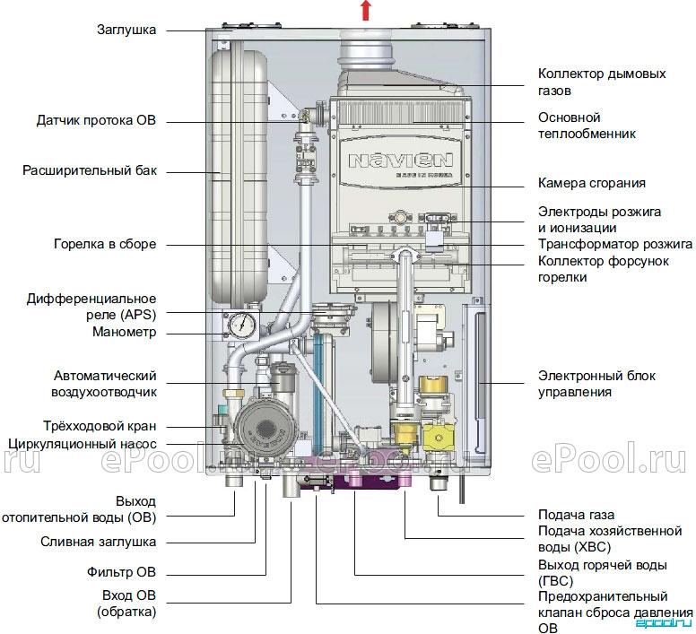 Газовый котел двухконтурный