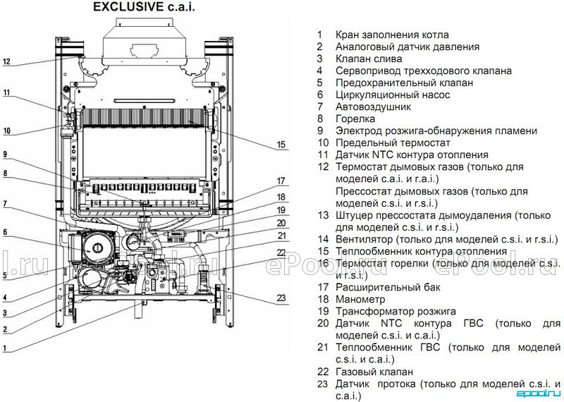 Теплообменник в двухконтурных котлах беретта купить теплообменник труба в трубе 25 м2