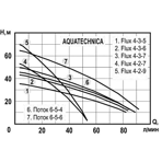 ��������� ���������� ����� AquaTechnica Flux 4-3-6