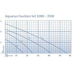 ����� ��������� � ���������� Oase Aquarius Fountain Set 3500
