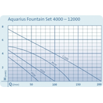 ����� ��������� � ���������� Oase Aquarius Fountain Set 12000