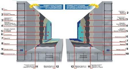 Гидроизоляция чаш фонтанов гидроизоляция барнаул